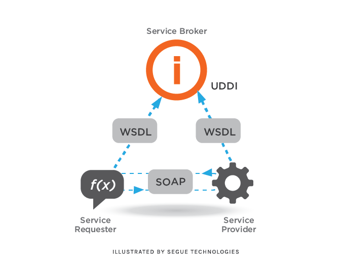 segue-what-are-web-services-where-are-they-used