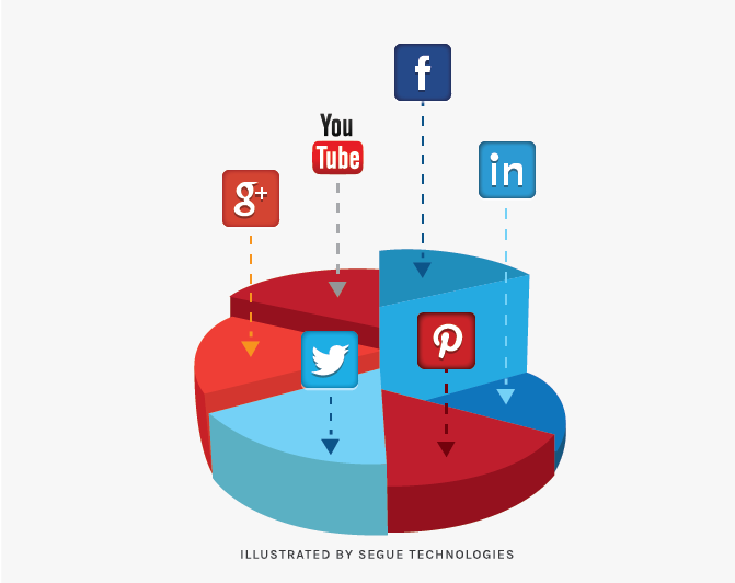 segue-blog-why-tracking-your-social-media-analytics-is-important