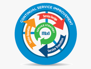 How Can I Use ITIL to Improve IT Services?