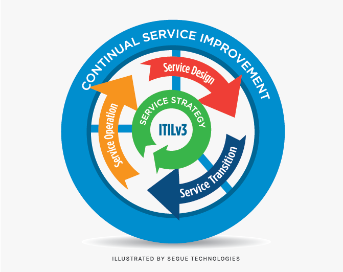 segue-how-can-i-use-ITIL-to-improve-IT-services