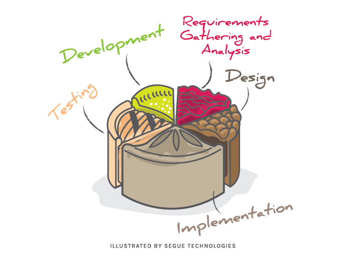 segue-blog-key-phases-software-development-projects