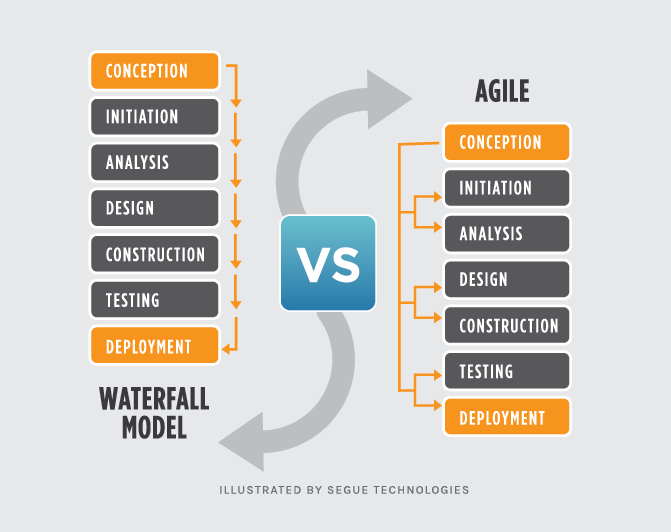 Waterfall Vs Agile Which Methodology Is Right For Your Project