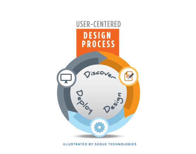 segue-blog-explanation-segue-user-centered-design-process
