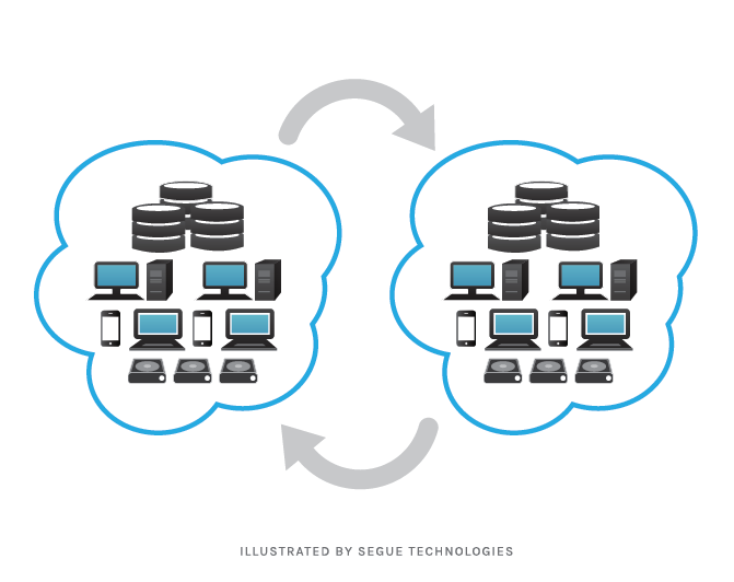 segue-blog-three-stages-disaster-recovery-sites