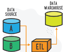 ETL and its Application in Data Warehouses