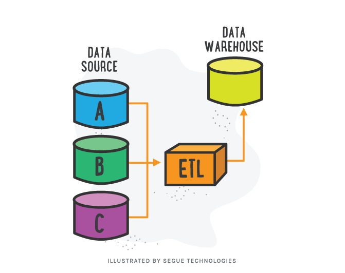 segue-blog-proper-etl-application-data-warehouses