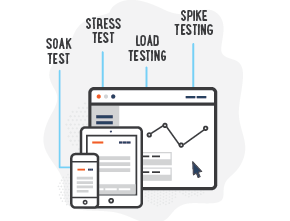What is Software Performance Testing?