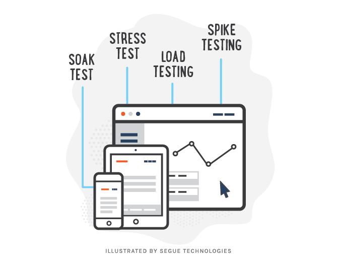 segue-blog-software-performance-testing