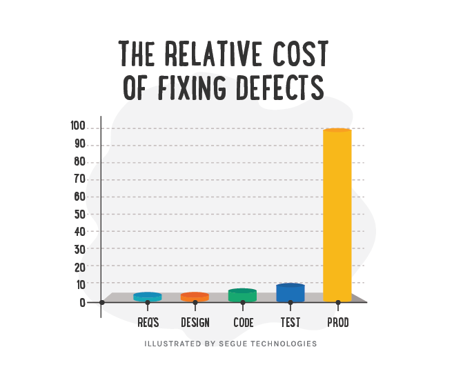 segue-blog-rising-cost-of-defects