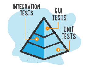 The Benefits of Unit Testing