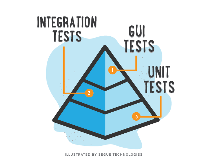 segue-blog-benefits-unit-testing