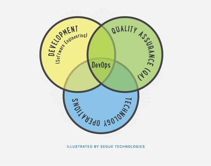 segue-blog-build-automation-quality