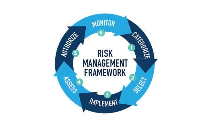 RMF framework 1
