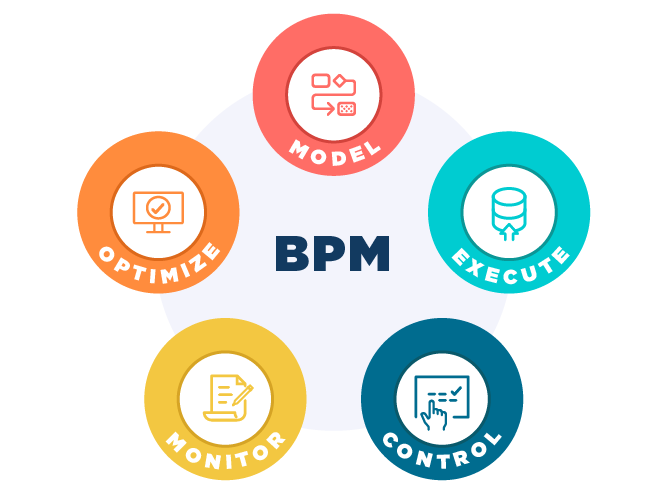 Image result for Business Process Management (BPM)