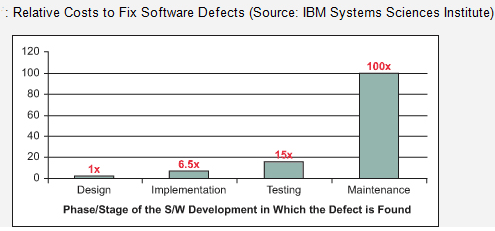 Relative Costs to Fix Software Defects